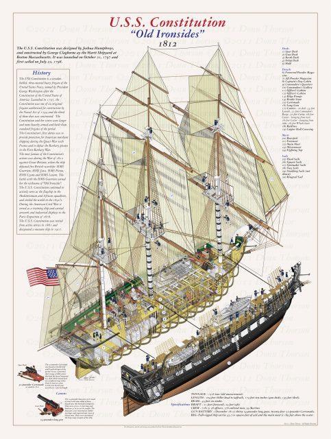 USS-Constitution схема